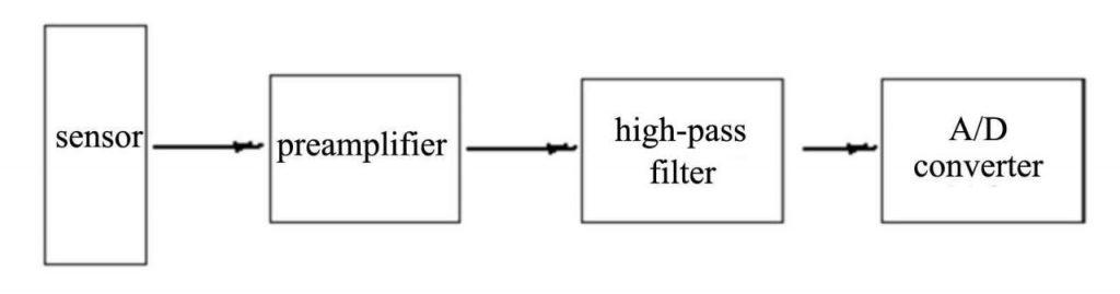 filtro paso alto matlab
