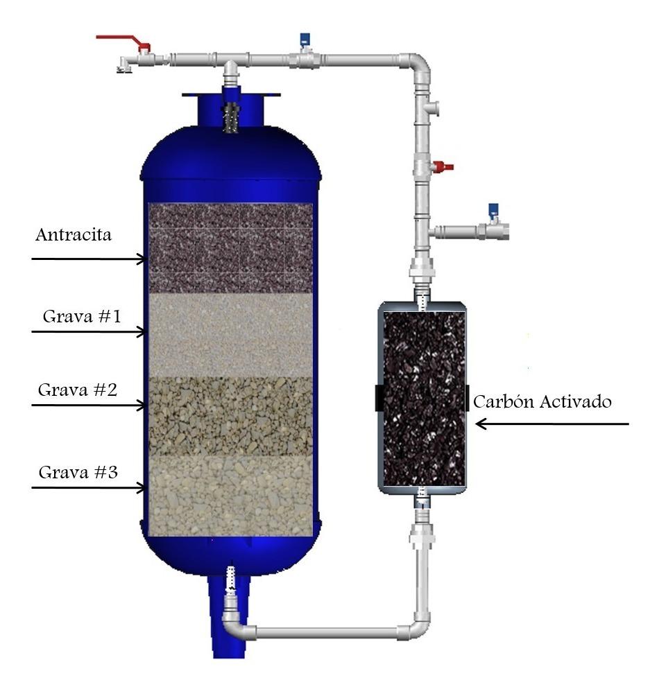 filtro carbon activo acuario