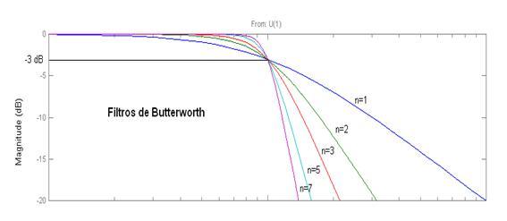 filtro butterworth en matlab