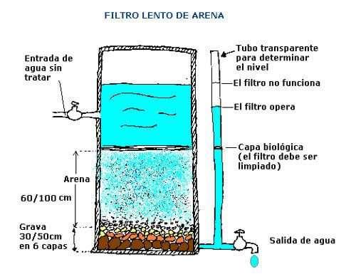 filtro casero botella