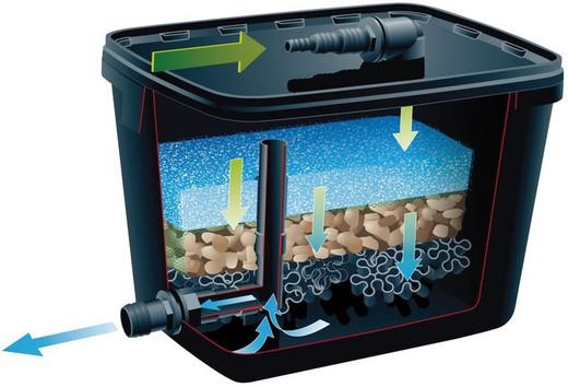 filtro biologico acuario